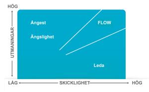 Flow graf för flowkanalen - web