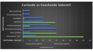 Curlande vs Coachande chefs tidsfördelning på arbetsuppgifter - Diagram