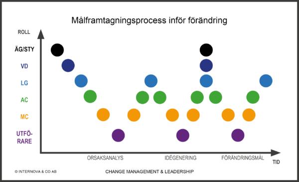 Målframtagningsprocess inför förändringar - Internova