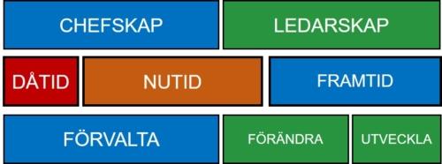 skillnaden mellan chefskap och ledarskap - tempus och innehåll